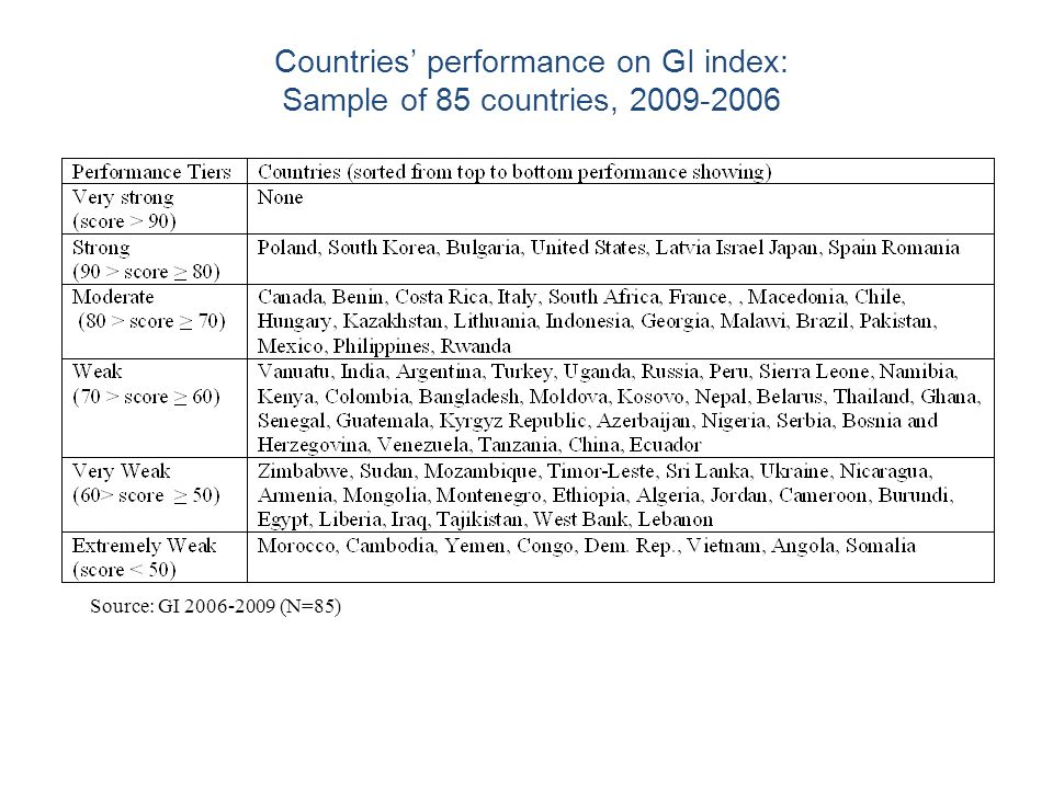 10 Countries' performance on GI index: Sample of 85 countries, 2009-2006 Source: GI 2006-2009 (N=85)