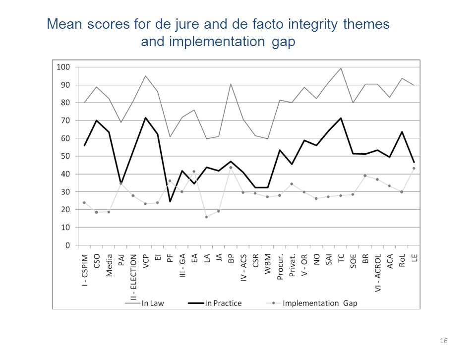 16 Mean scores for de jure and de facto integrity themes and implementation gap