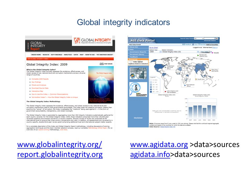 www.globalintegrity.org/ report.globalintegrity.org Global integrity indicators www.agidata.orgwww.agidata.org >data>sources agidata.infoagidata.info>data>sources