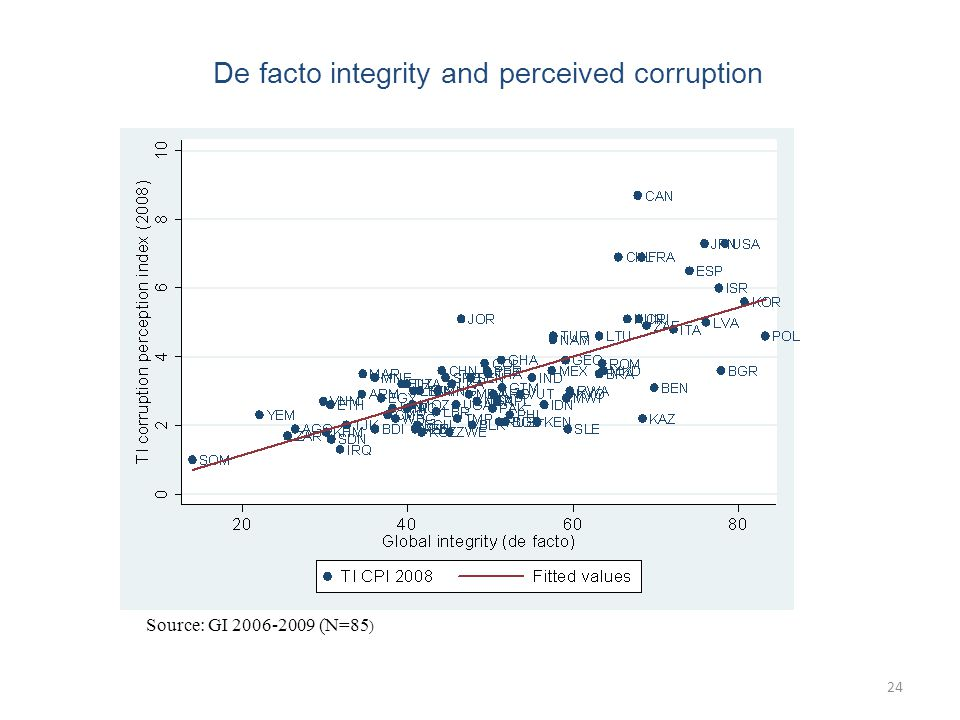 24 De facto integrity and perceived corruption Source: GI 2006-2009 (N=85 )