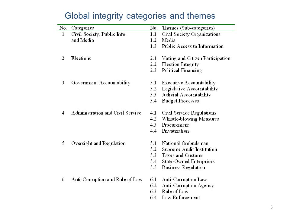 5 Global integrity categories and themes 5