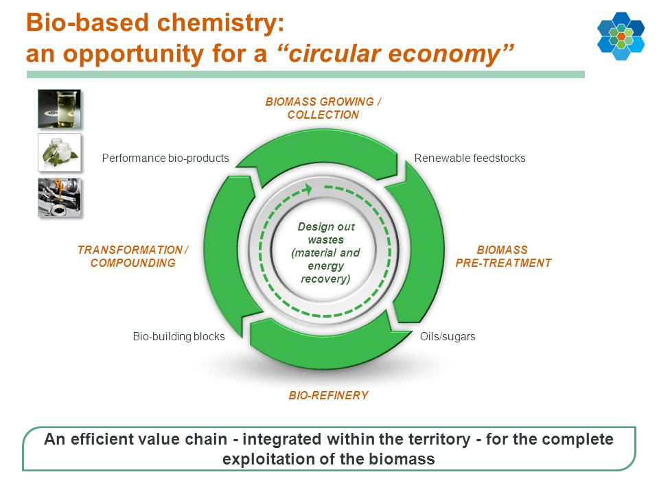 Bio-based chemistry: an opportunity for a circular economy Design out wastes (material and energy recovery) Renewable feedstocks Oils/sugarsBio-building blocks Performance bio-products BIOMASS PRE-TREATMENT BIOMASS GROWING / COLLECTION TRANSFORMATION / COMPOUNDING BIO-REFINERY An efficient value chain - integrated within the territory - for the complete exploitation of the biomass