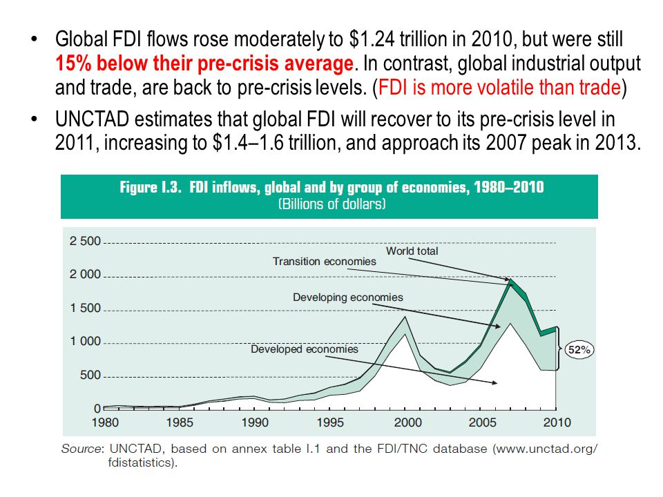 Global FDI flows rose moderately to $1.24 trillion in 2010, but were still 15% below their pre-crisis average.
