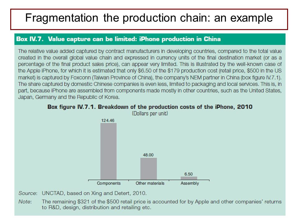 Fragmentation the production chain: an example