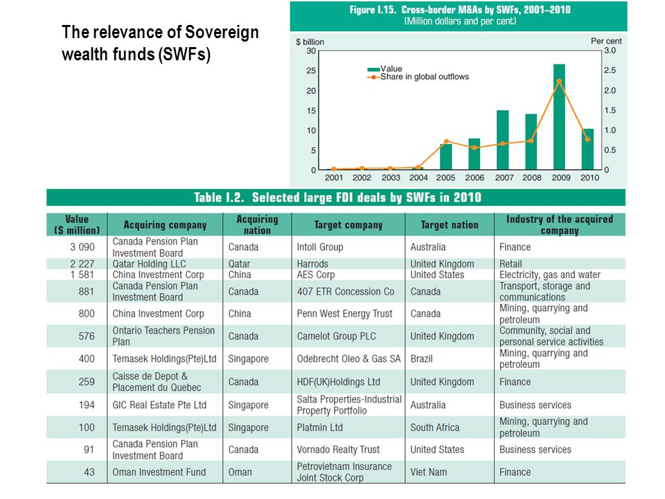 The relevance of Sovereign wealth funds (SWFs)