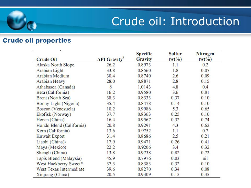 Crude oil: Introduction Crude oil properties