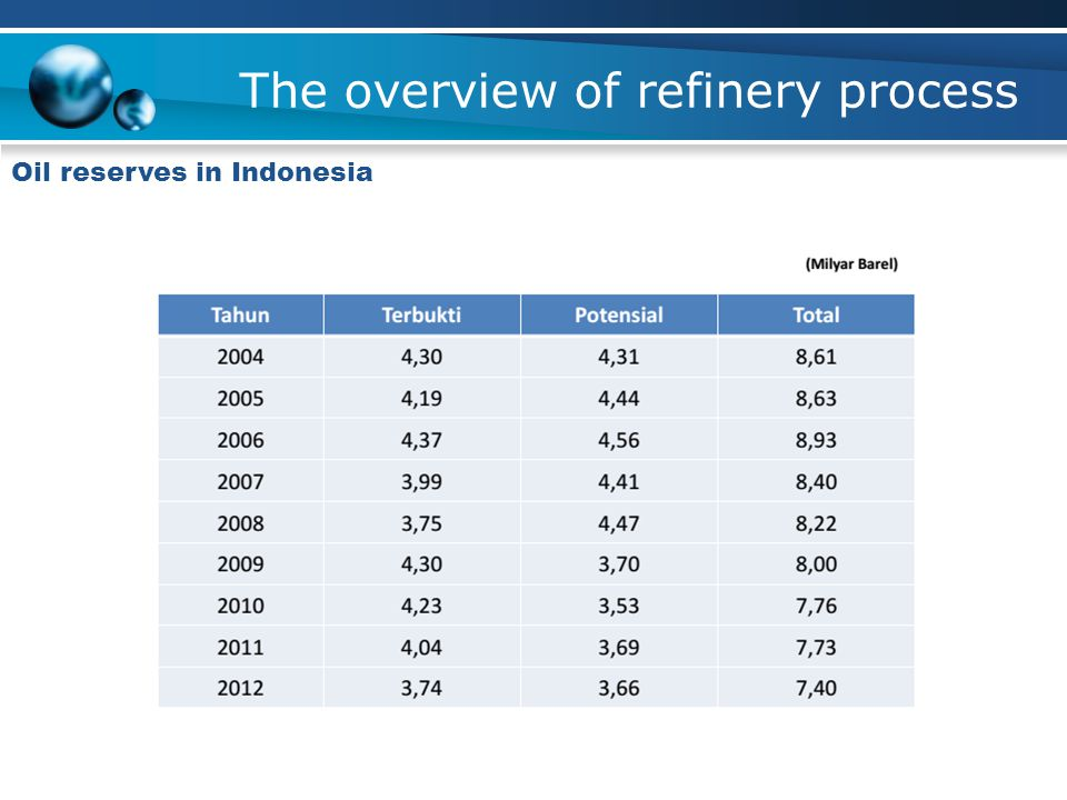 The overview of refinery process Oil reserves in Indonesia