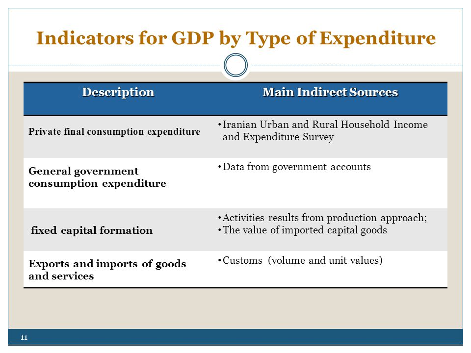 Indicators for GDP by Type of Expenditure Description Main Indirect Sources Private final consumption expenditure Iranian Urban and Rural Household Income and Expenditure Survey General government consumption expenditure Data from government accounts fixed capital formation Activities results from production approach; The value of imported capital goods Exports and imports of goods and services Customs (volume and unit values) 11