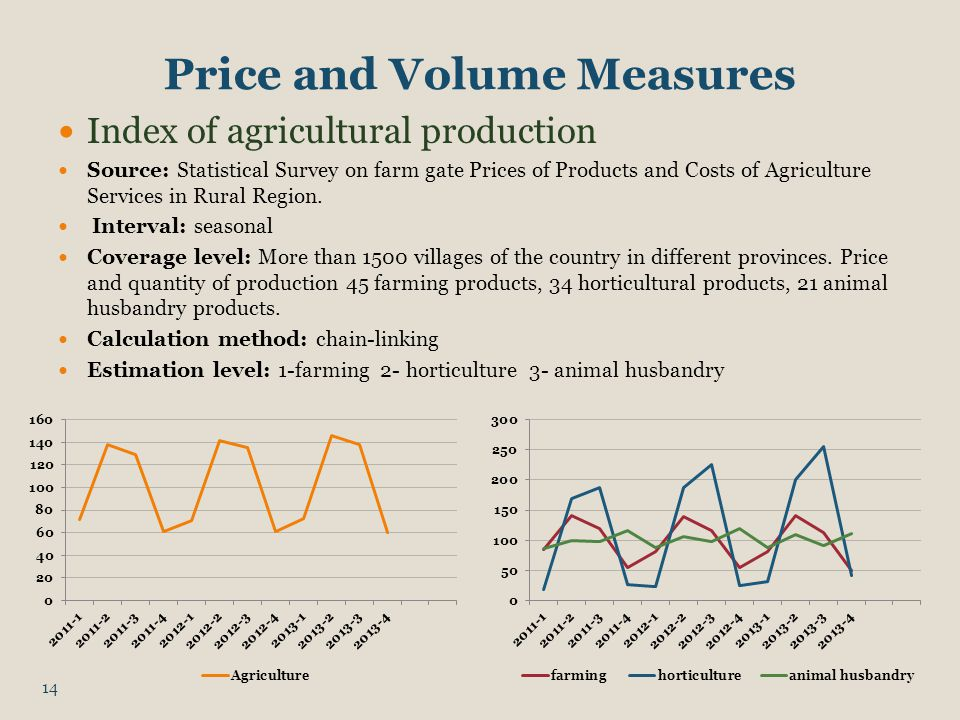 Price and Volume Measures Index of agricultural production Source: Statistical Survey on farm gate Prices of Products and Costs of Agriculture Services in Rural Region.