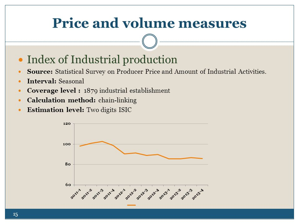 Price and volume measures Index of Industrial production Source: Statistical Survey on Producer Price and Amount of Industrial Activities.