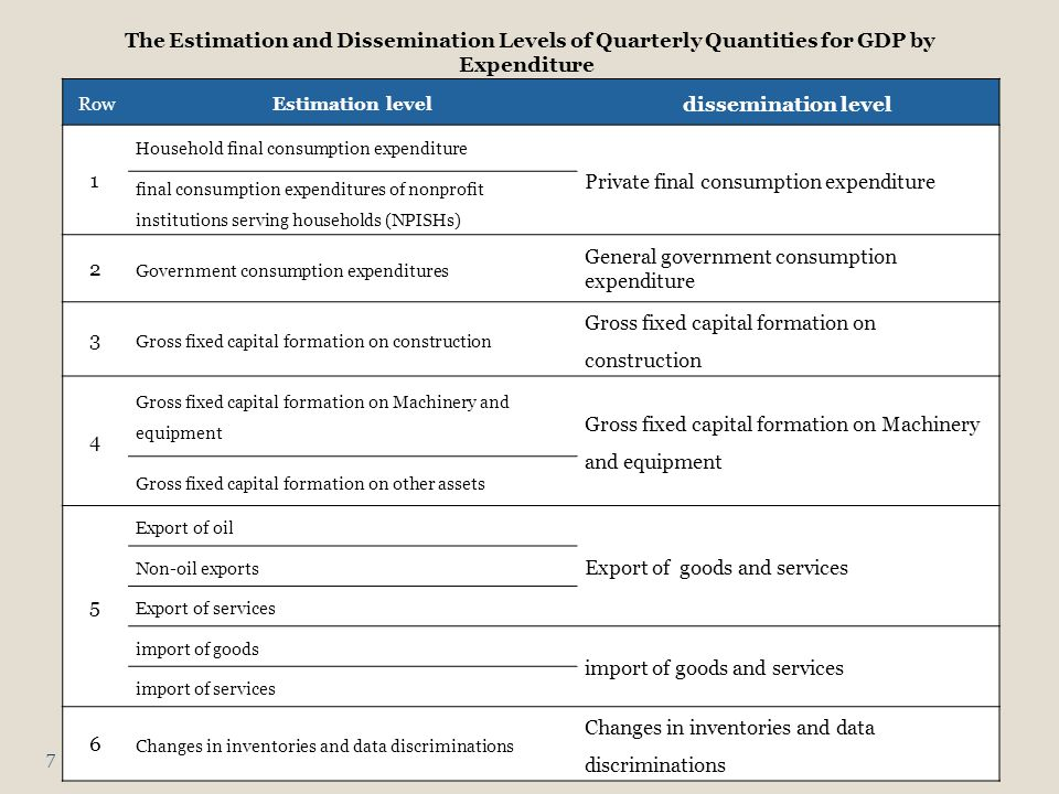 dissemination level Estimation levelRow Private final consumption expenditure Household final consumption expenditure 1 final consumption expenditures of nonprofit institutions serving households (NPISHs) General government consumption expenditure Government consumption expenditures 2 Gross fixed capital formation on construction 3 Gross fixed capital formation on Machinery and equipment 4 Gross fixed capital formation on other assets Export of goods and services Export of oil 5 Non-oil exports Export of services import of goods and services import of goods import of services Changes in inventories and data discriminations 6 The Estimation and Dissemination Levels of Quarterly Quantities for GDP by Expenditure 7