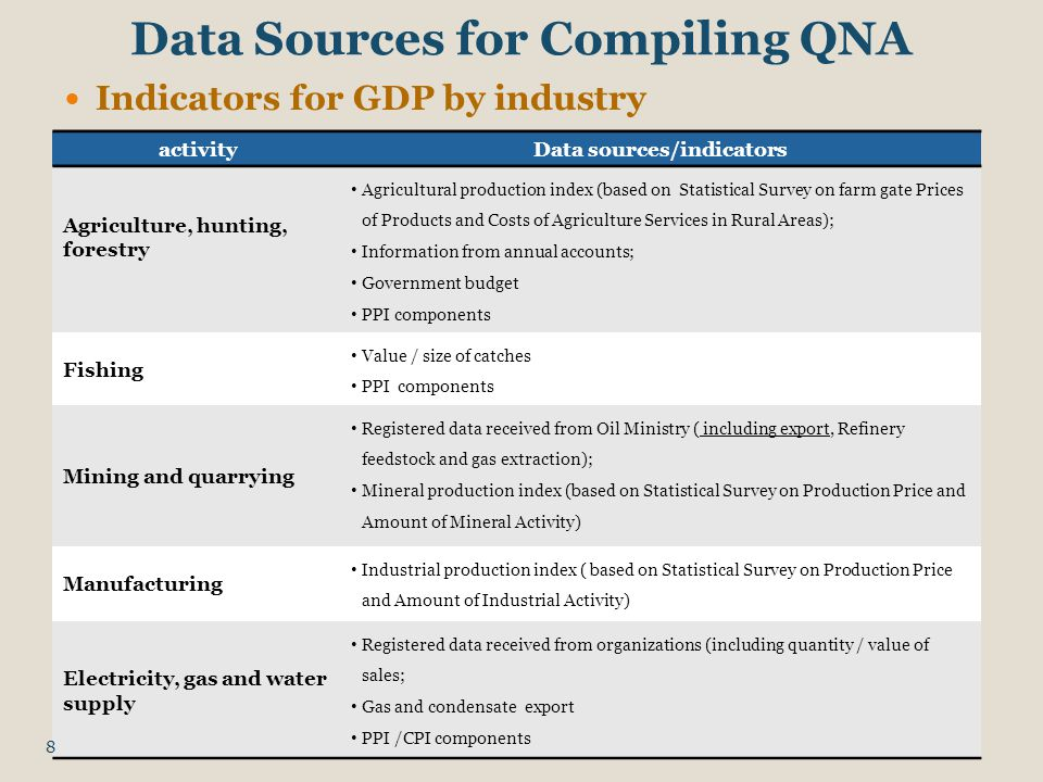 Data Sources for Compiling QNA Indicators for GDP by industry activityData sources/indicators Agriculture, hunting, forestry Agricultural production index (based on Statistical Survey on farm gate Prices of Products and Costs of Agriculture Services in Rural Areas); Information from annual accounts; Government budget PPI components Fishing Value / size of catches PPI components Mining and quarrying Registered data received from Oil Ministry ( including export, Refinery feedstock and gas extraction); Mineral production index (based on Statistical Survey on Production Price and Amount of Mineral Activity) Manufacturing Industrial production index ( based on Statistical Survey on Production Price and Amount of Industrial Activity) Electricity, gas and water supply Registered data received from organizations (including quantity / value of sales; Gas and condensate export PPI /CPI components 8
