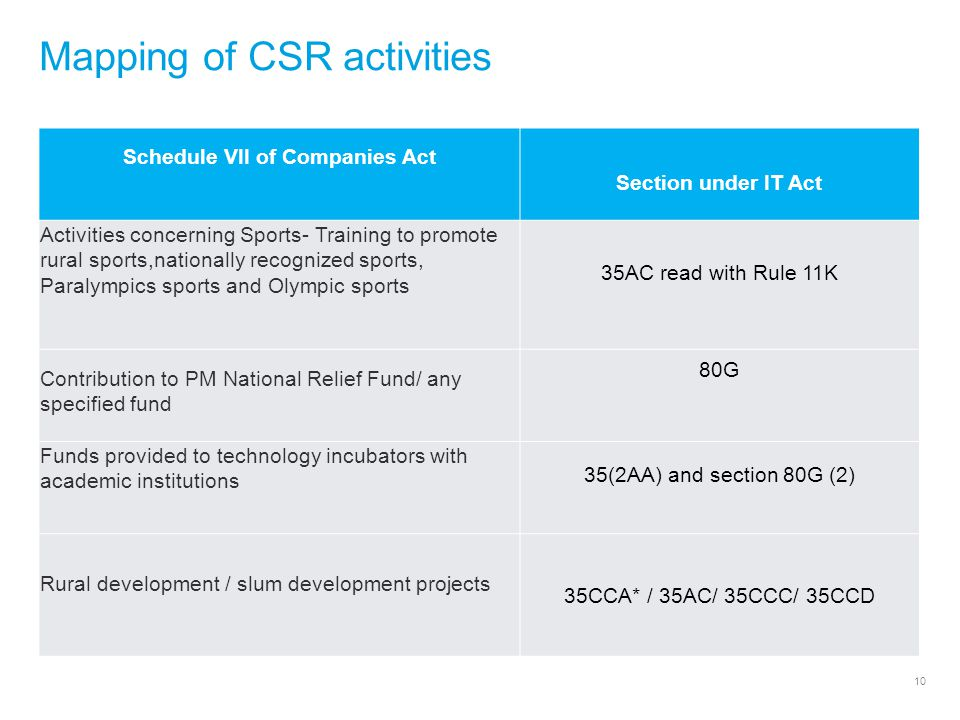 10 Mapping of CSR activities Schedule VII of Companies Act Section under IT Act Activities concerning Sports- Training to promote rural sports,nationally recognized sports, Paralympics sports and Olympic sports 35AC read with Rule 11K Contribution to PM National Relief Fund/ any specified fund 80G Funds provided to technology incubators with academic institutions 35(2AA) and section 80G (2) Rural development / slum development projects 35CCA* / 35AC/ 35CCC/ 35CCD