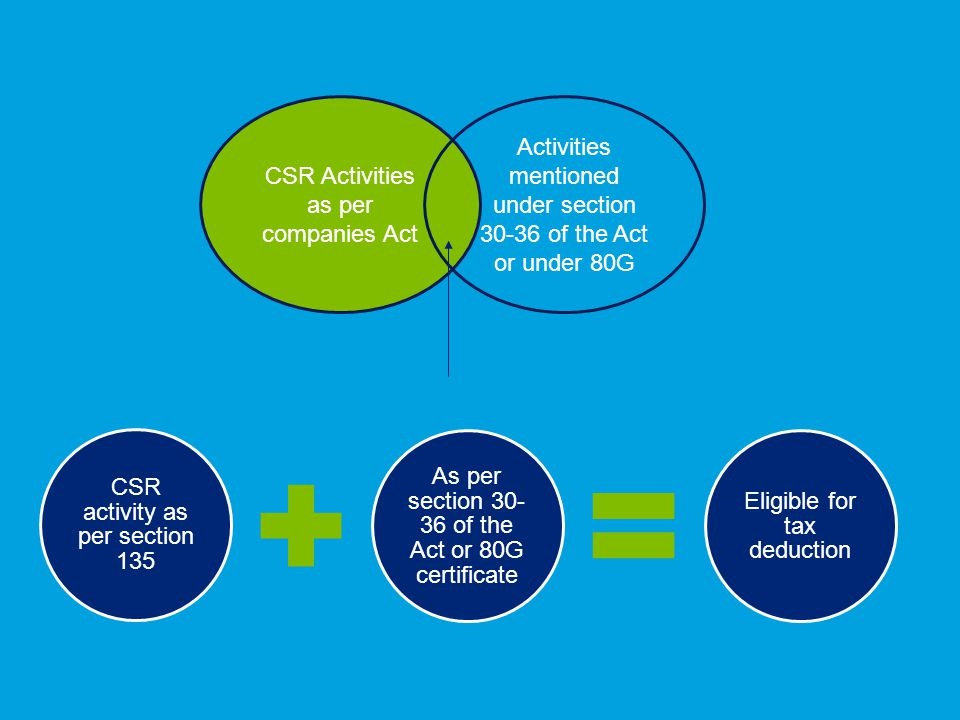 CSR activity as per section 135 As per section 30- 36 of the Act or 80G certificate Eligible for tax deduction CSR Activities as per companies Act Activities mentioned under section 30-36 of the Act or under 80G
