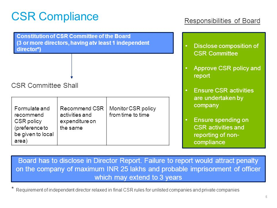 5 CSR Compliance Responsibilities of Board CSR Committee Shall * Requirement of independent director relaxed in final CSR rules for unlisted companies and private companies Constitution of CSR Committee of the Board (3 or more directors, having atv least 1 independent director*) Formulate and recommend CSR policy (preference to be given to local area) Recommend CSR activities and expenditure on the same Monitor CSR policy from time to time Disclose composition of CSR Committee Approve CSR policy and report Ensure CSR activities are undertaken by company Ensure spending on CSR activities and reporting of non- compliance Board has to disclose in Director Report.