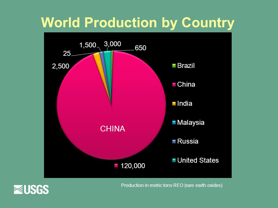 World Production by Country CHINA Production in metric tons REO (rare earth oxides)
