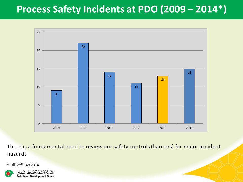 Process Safety Incidents at PDO (2009 – 2014*) There is a fundamental need to review our safety controls (barriers) for major accident hazards * Till