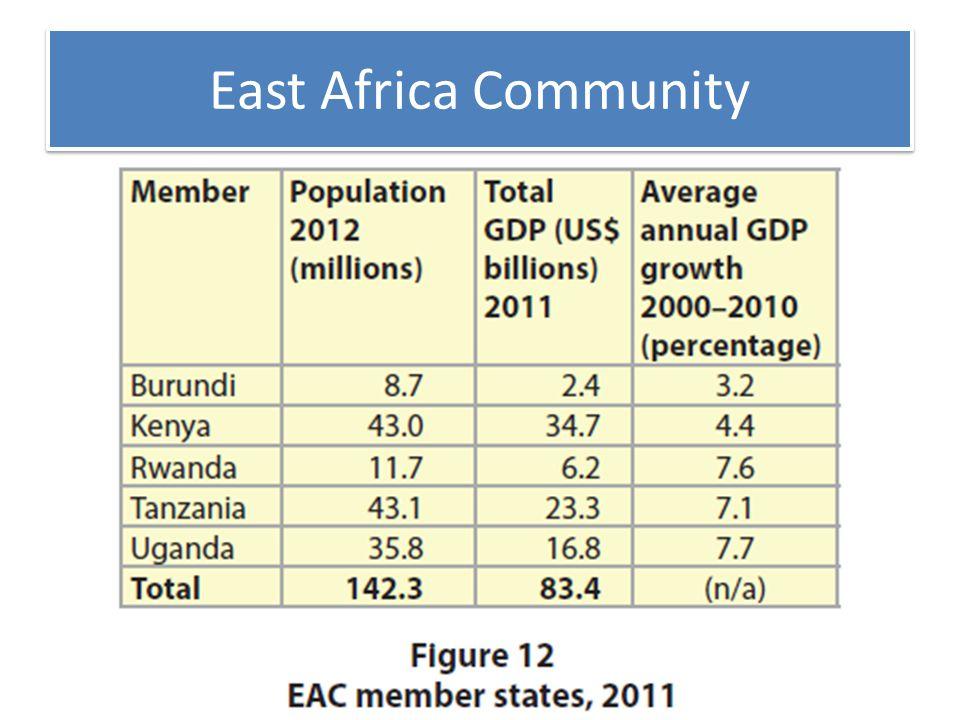 East Africa Community