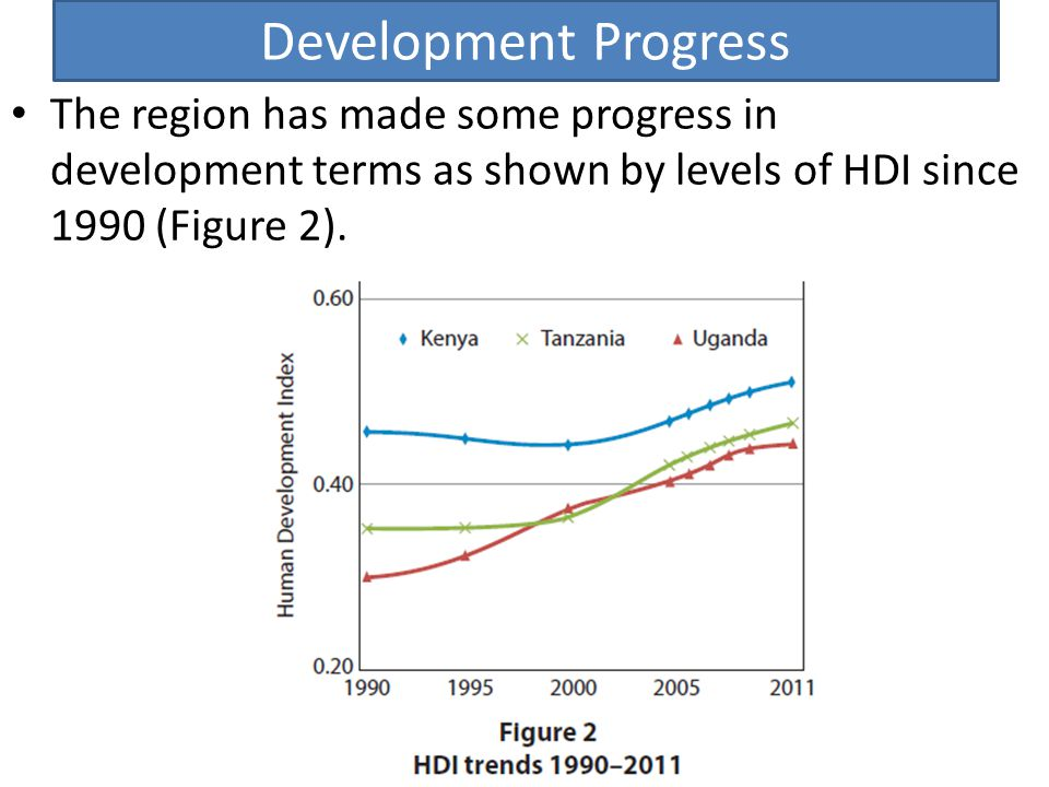 Development Progress The region has made some progress in development terms as shown by levels of HDI since 1990 (Figure 2).