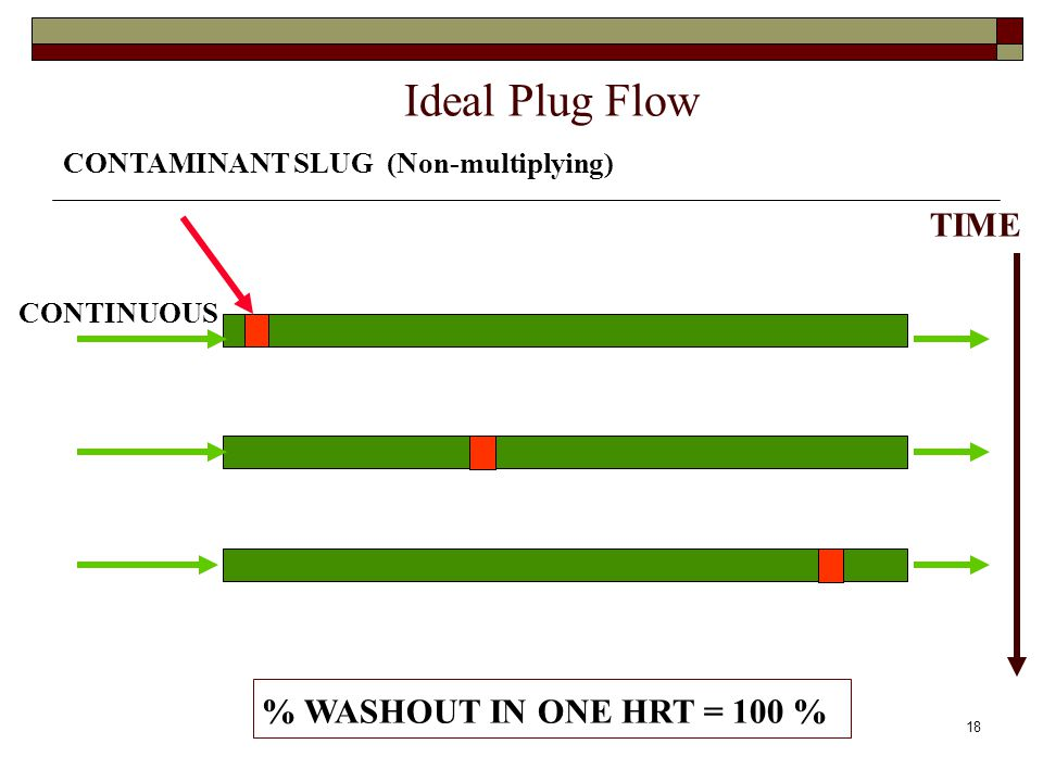 Ideal Plug Flow CONTAMINANT SLUG (Non-multiplying) CONTINUOUS TIME % WASHOUT IN ONE HRT = 100 % 18