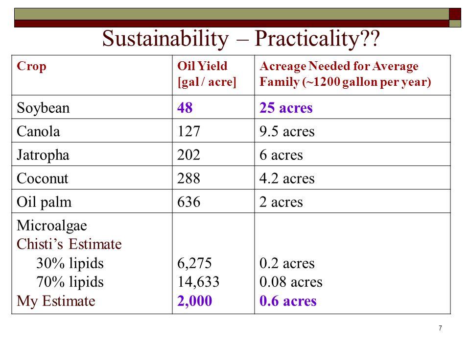 Sustainability – Practicality .