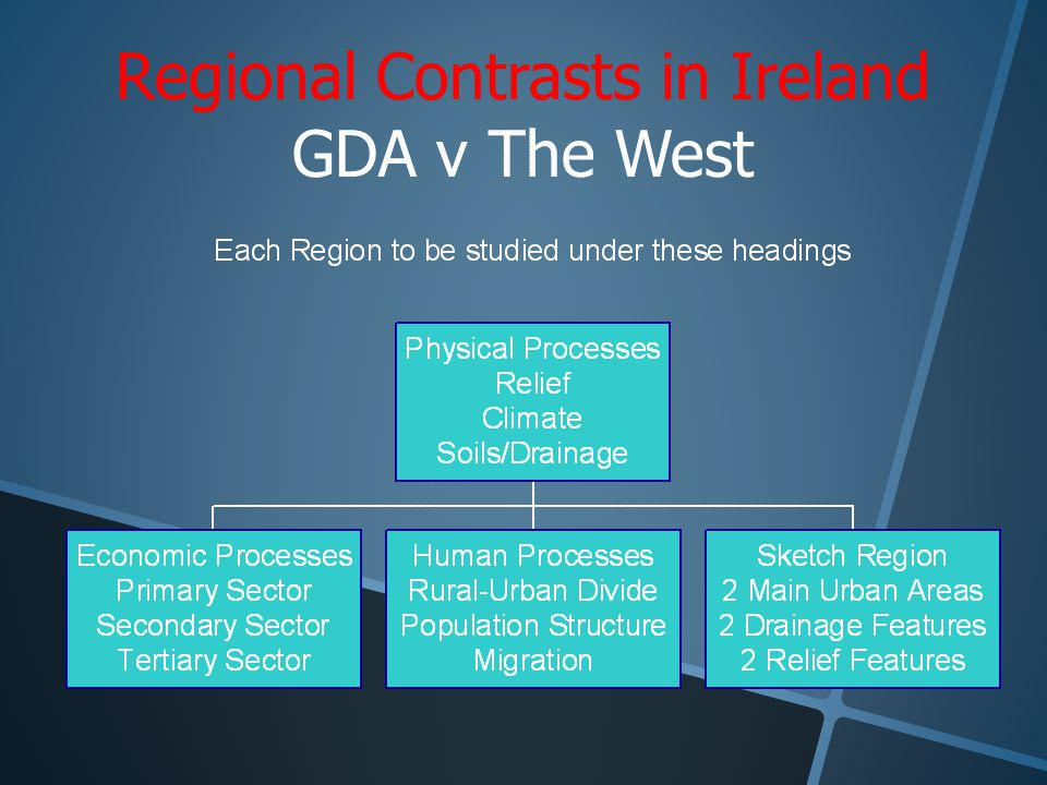 Regional Contrasts in Ireland GDA v The West