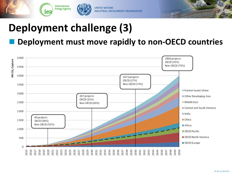 © IEA/UNIDO 2011 Deployment challenge (3) Deployment must move rapidly to non-OECD countries
