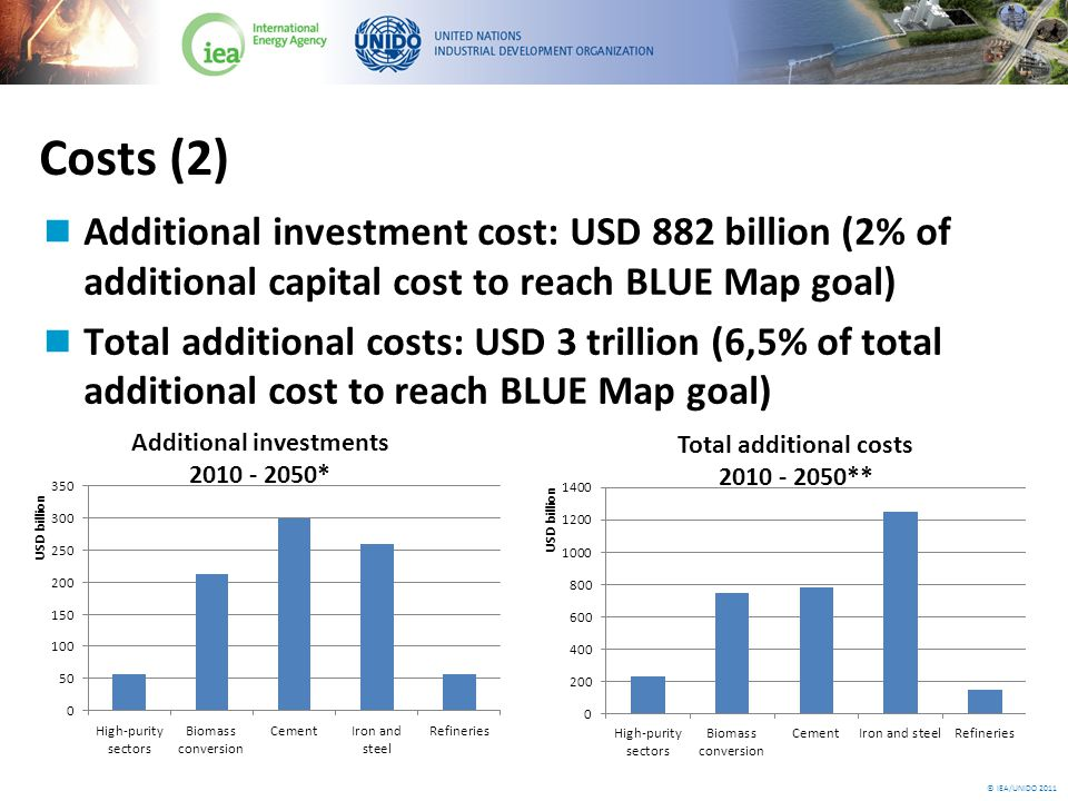 © IEA/UNIDO 2011 Costs (2) Additional investment cost: USD 882 billion (2% of additional capital cost to reach BLUE Map goal) Total additional costs: USD 3 trillion (6,5% of total additional cost to reach BLUE Map goal)