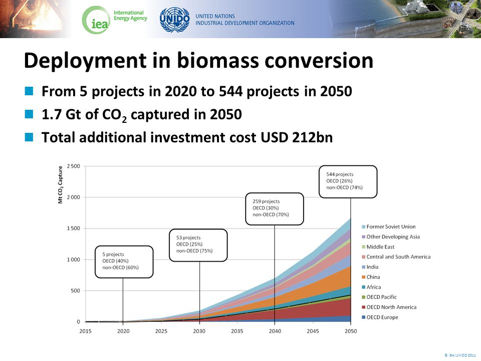 © IEA/UNIDO 2011 Deployment in biomass conversion From 5 projects in 2020 to 544 projects in 2050 1.7 Gt of CO 2 captured in 2050 Total additional investment cost USD 212bn