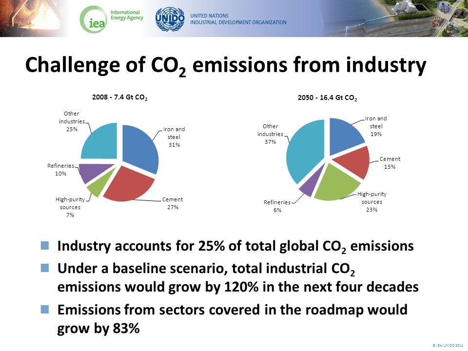 © IEA/UNIDO 2011 Technology: High-purity sectors Compile an inventory of high-purity sector CO 2 capture opportunities and estimate related costs Establish CO 2 transportation and storage demonstration projects involving hydrogen, ammonia and ethylene oxide production processes Realise 29 related production plants with CCS by 2020, and 87 by 2030