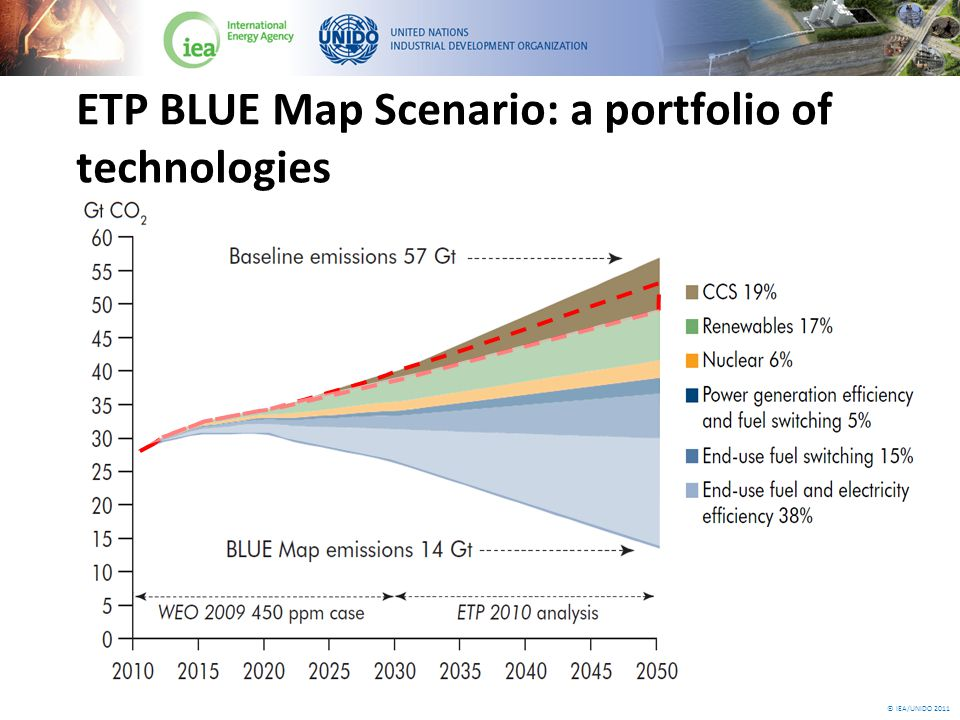 © IEA/UNIDO 2011 ETP BLUE Map Scenario: a portfolio of technologies