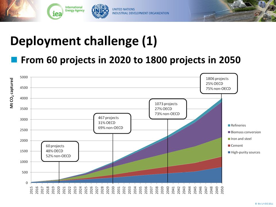 © IEA/UNIDO 2011 Deployment in the cement sector From 10 projects in 2020 to 495 projects in 2050 500 Mt of CO 2 captured in 2050 Additional investment cost USD 300bn
