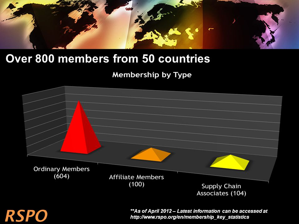Over 800 members from 50 countries **As of April 2012 – Latest information can be accessed at http://www.rspo.org/en/membership_key_statistics