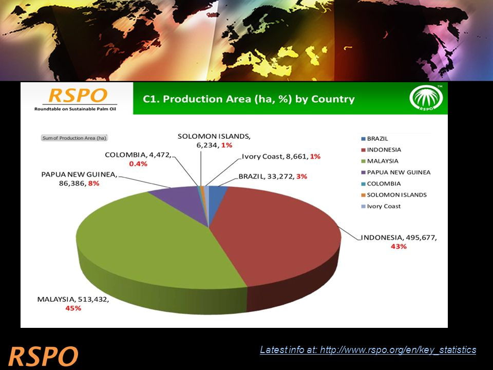 Latest info at: http://www.rspo.org/en/key_statistics