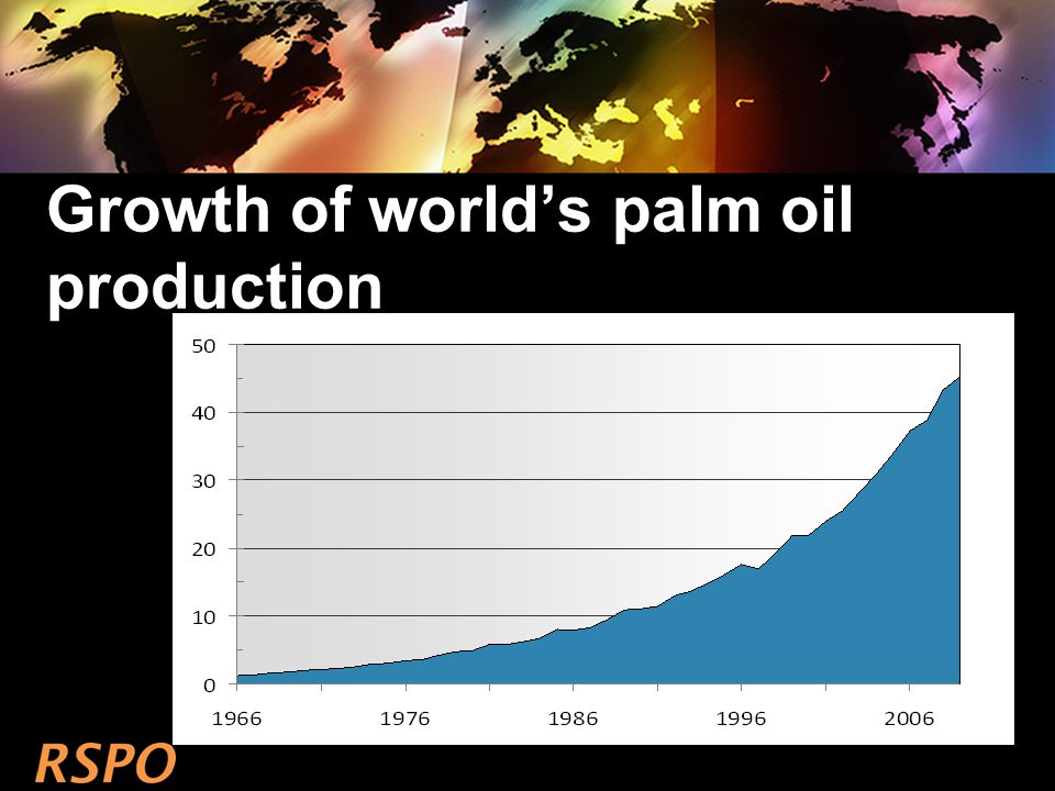 Growth of world's palm oil production