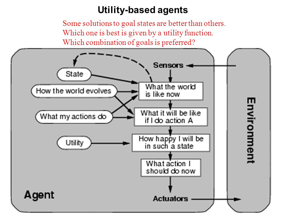 Utility-based agents Some solutions to goal states are better than others.