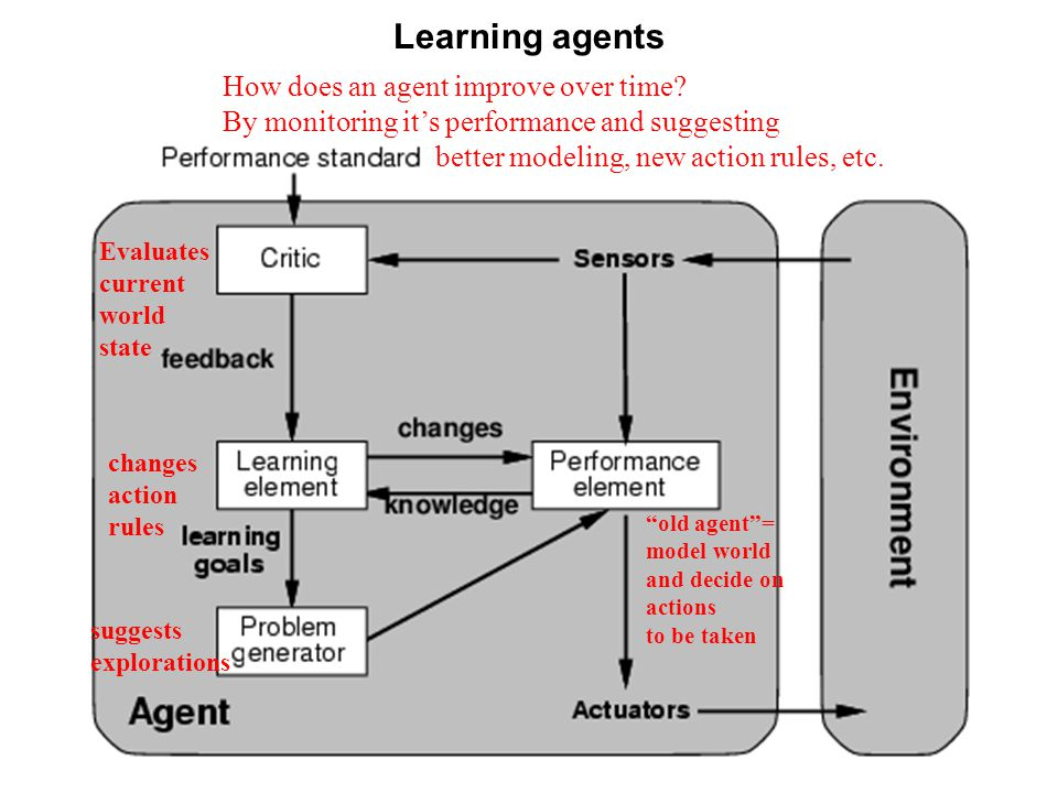 Learning agents How does an agent improve over time? By monitoring it's performance and suggesting better modeling, new action rules, etc. Evaluates c
