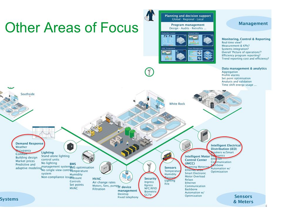 The Automation & Control System
