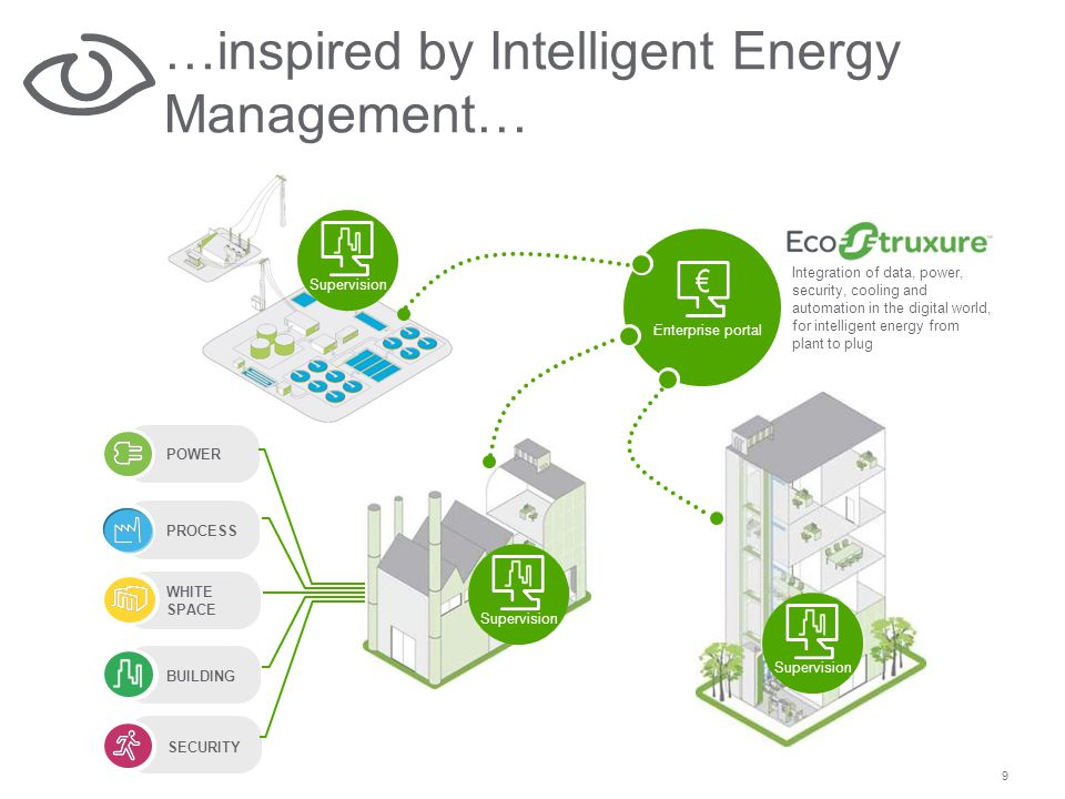 9 …inspired by Intelligent Energy Management… Enterprise portal Supervision BUILDING WHITE SPACE POWER SECURITY Supervision Integration of data, power, security, cooling and automation in the digital world, for intelligent energy from plant to plug PROCESS