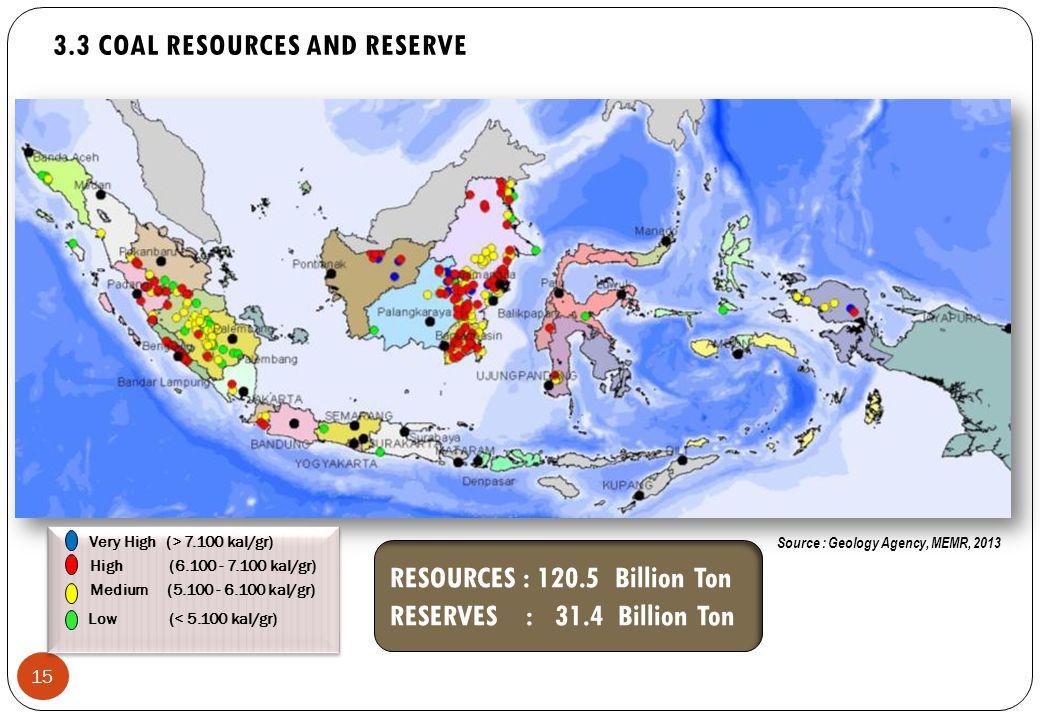 15 RESOURCES : 120.5 Billion Ton RESERVES : 31.4 Billion Ton Very High (> 7.100 kal/gr) Low (< 5.100 kal/gr) High (6.100 - 7.100 kal/gr) Medium (5.100 - 6.100 kal/gr) Source : Geology Agency, MEMR, 2013 3.3 COAL RESOURCES AND RESERVE