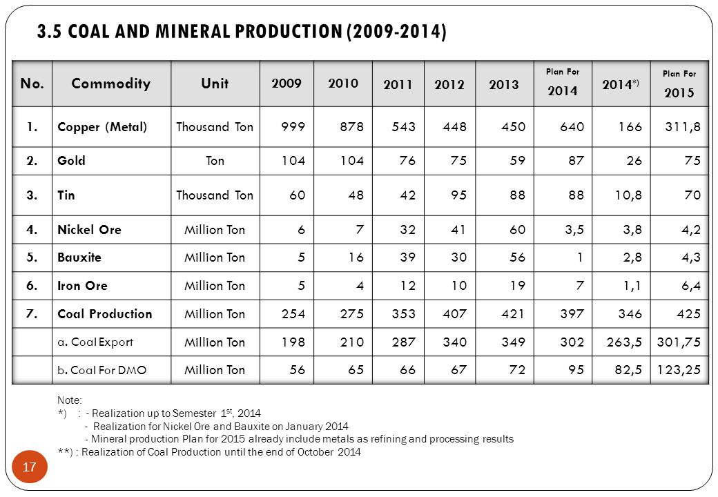 17 Note: *) : - Realization up to Semester 1 st, 2014 - Realization for Nickel Ore and Bauxite on January 2014 - Mineral production Plan for 2015 already include metals as refining and processing results **) : Realization of Coal Production until the end of October 2014 3.5 COAL AND MINERAL PRODUCTION (2009-2014)