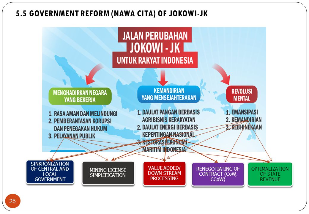 25 SINKRONIZATION OF CENTRAL AND LOCAL GOVERNMENT RENEGOTIATING OF CONTRACT (CoW, CCoW) VALUE ADDED/ DOWN STREAM PROCESSING MINING LICENSE SIMPLIFICATION OPTIMALIZATION OF STATE REVENUE 5.5 GOVERNMENT REFORM (NAWA CITA) OF JOKOWI-JK