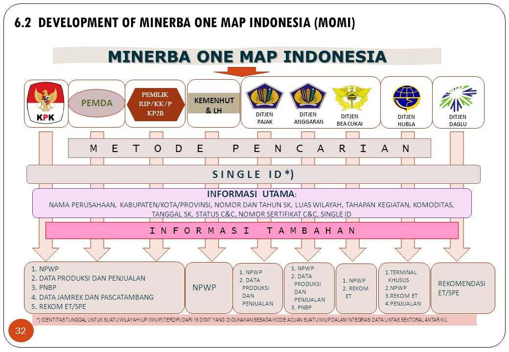 32 6.2 DEVELOPMENT OF MINERBA ONE MAP INDONESIA (MOMI) 1.