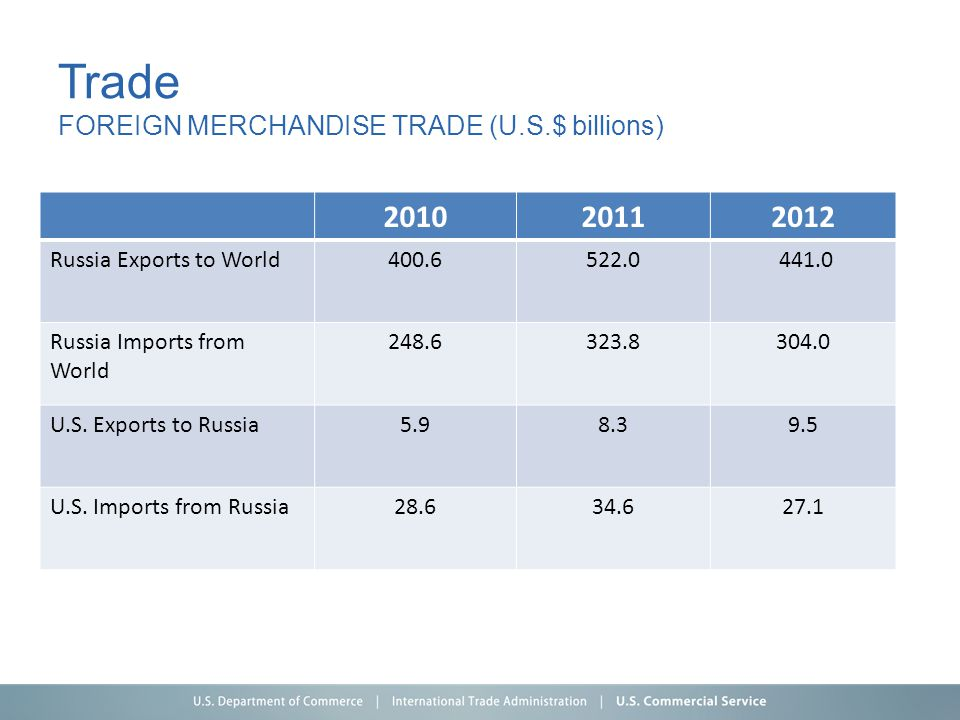 Trade FOREIGN MERCHANDISE TRADE (U.S.$ billions) 201020112012 Russia Exports to World400.6522.0 441.0 Russia Imports from World 248.6323.8304.0 U.S. E