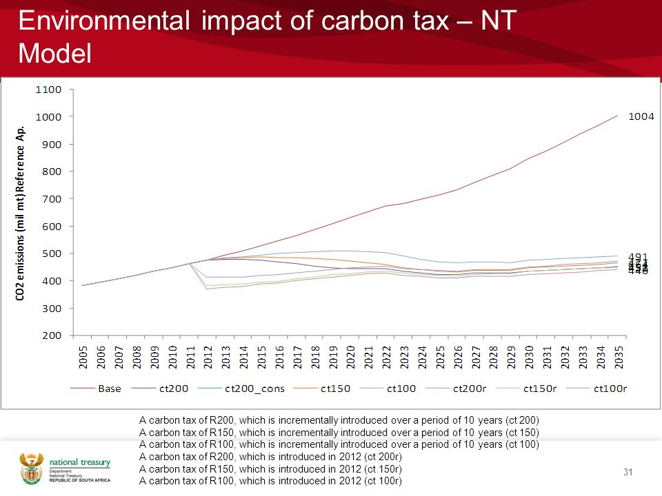 Environmental impact of carbon tax – NT Model 31 A carbon tax of R200, which is incrementally introduced over a period of 10 years (ct 200) A carbon tax of R150, which is incrementally introduced over a period of 10 years (ct 150) A carbon tax of R100, which is incrementally introduced over a period of 10 years (ct 100) A carbon tax of R200, which is introduced in 2012 (ct 200r) A carbon tax of R150, which is introduced in 2012 (ct 150r) A carbon tax of R100, which is introduced in 2012 (ct 100r)