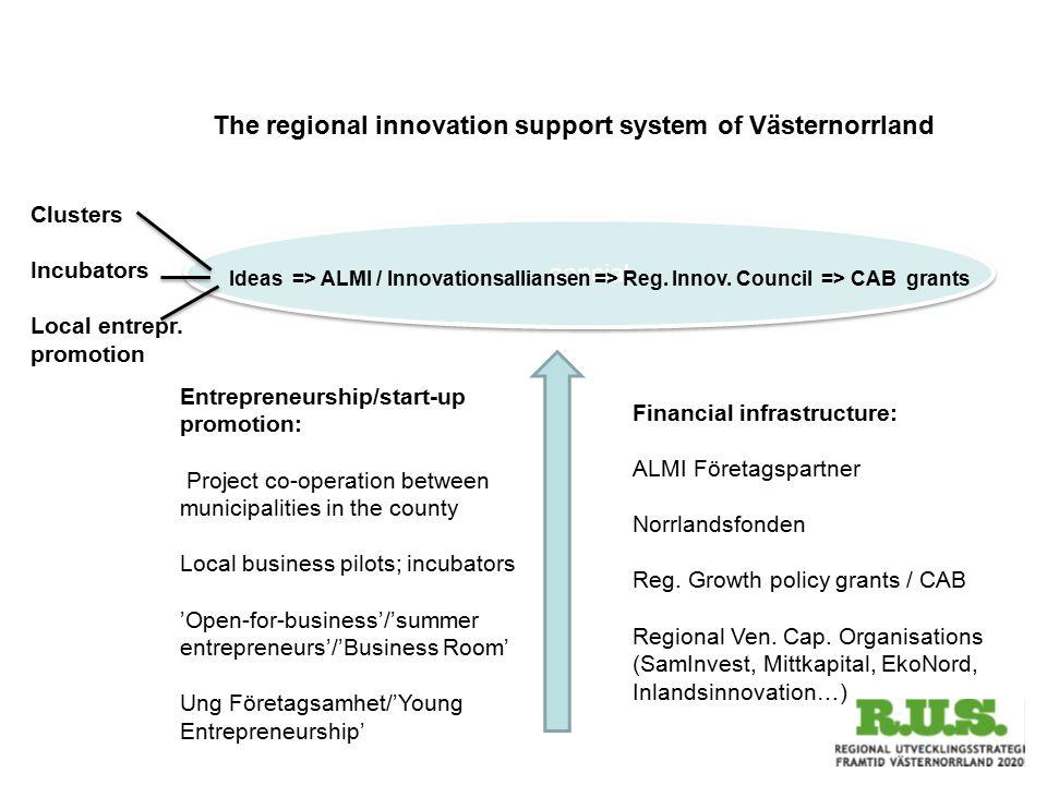 The regional innovation support system of Västernorrland aancial Ideas => ALMI / Innovationsalliansen => Reg. Innov. Council => CAB grants Clusters In