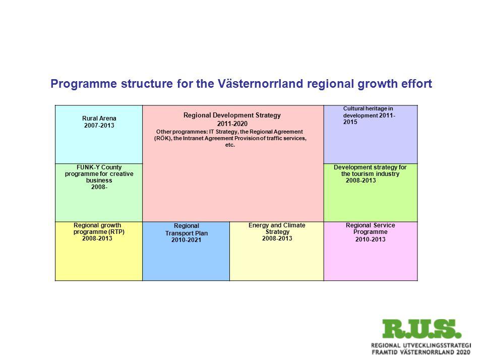 Rural Arena 2007-2013 Regional Development Strategy 2011-2020 Other programmes: IT Strategy, the Regional Agreement (RÖK), the Intranet Agreement Prov
