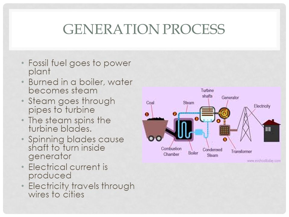 GENERATION PROCESS Fossil fuel goes to power plant Burned in a boiler, water becomes steam Steam goes through pipes to turbine The steam spins the turbine blades.