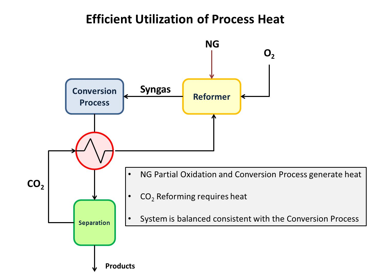 Conversion Process Reformer NG Separation CO 2 Syngas O2O2 Efficient Utilization of Process Heat NG Partial Oxidation and Conversion Process generate heat CO 2 Reforming requires heat System is balanced consistent with the Conversion Process Products