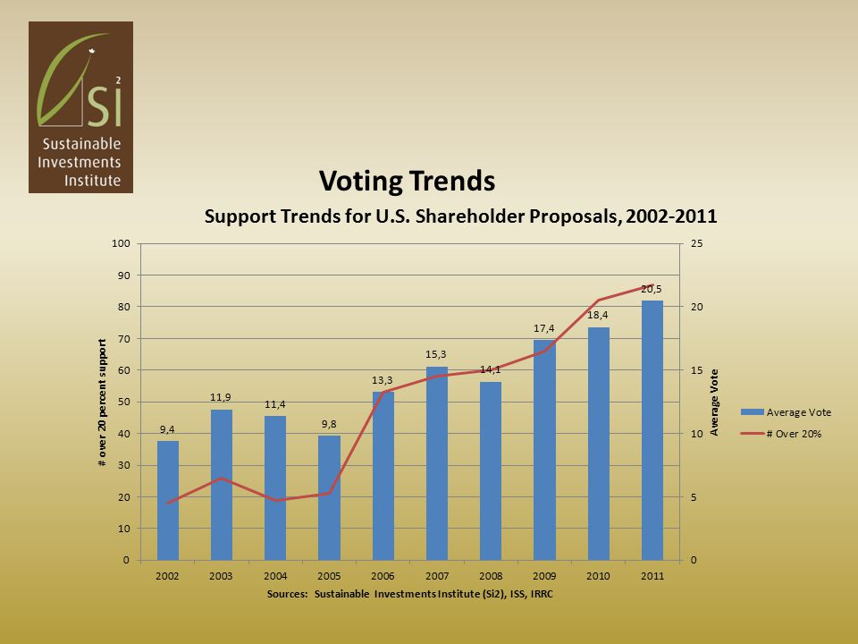 Voting Trends
